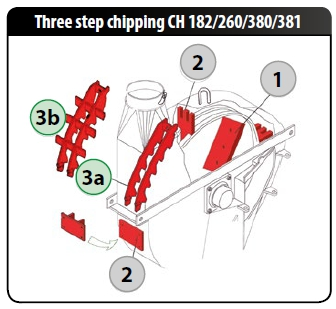 FARMI 3-STEP chipping technology